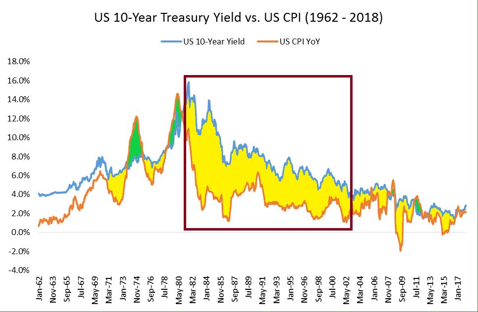 dluhopisy investování