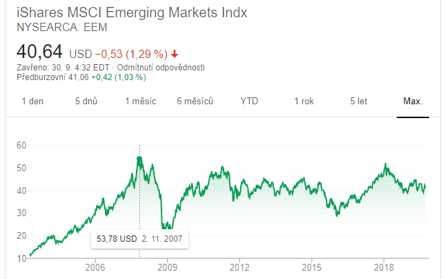 investice do ETF