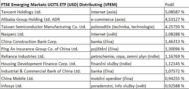 jak vybrat ETF - FTSE Emerging Markets (VFEM) - Vanguard