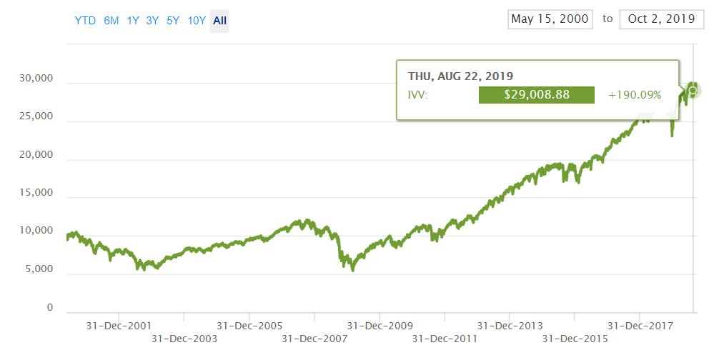 rust ceny sp 500