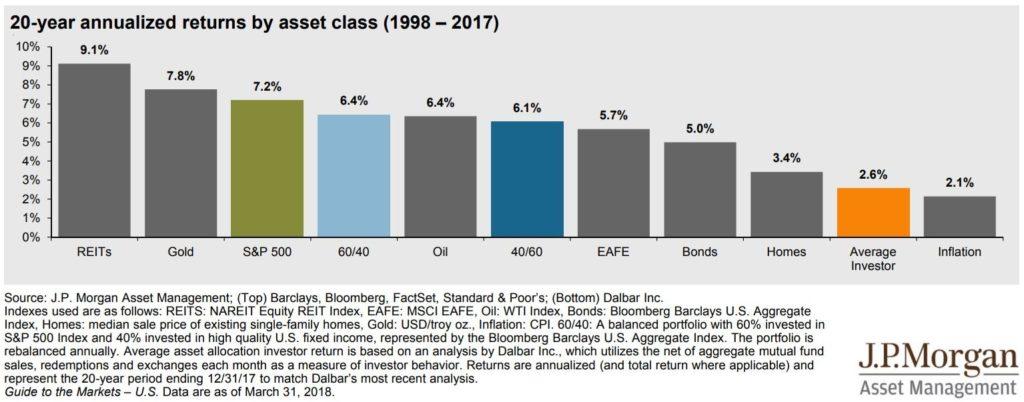 Průměrný zisk soukromého investora byl za posledních 20 let horší než akcie, dluhopisy i nemovitosti. jak investovat