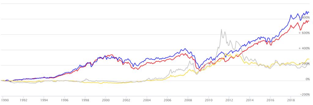 vývoj ceny zlata, stříbra a akcií příklad investování