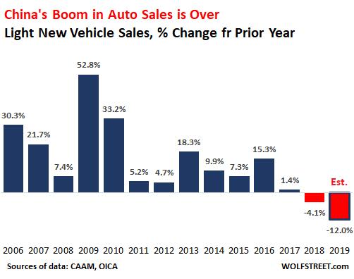 pokles prodejů aut v Číně