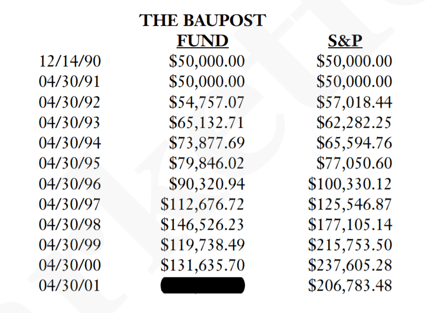 seth klarman baupost fond srovnání s sp 500