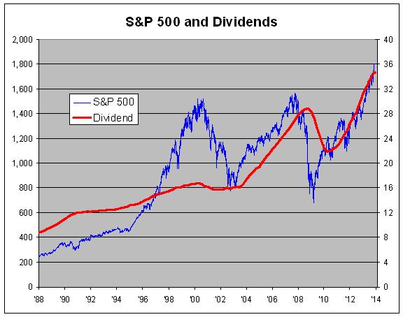 dividendy, finanční nezávislost