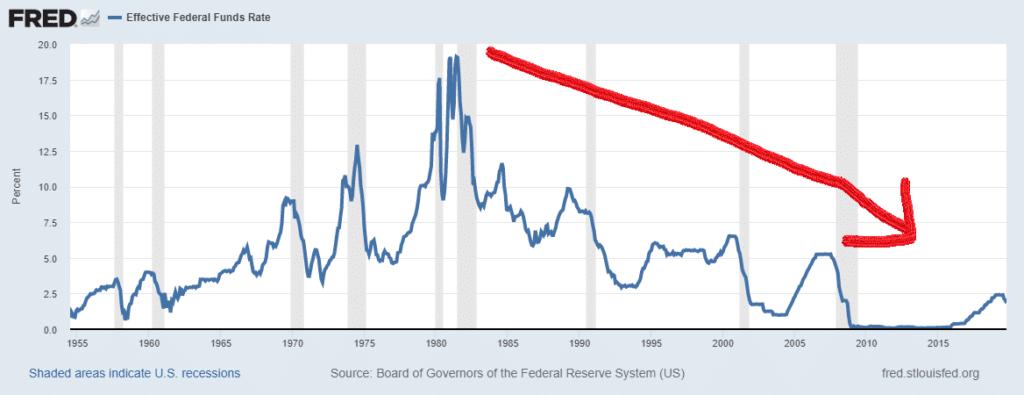 dlouhodobý pokles úrokových měr v USA