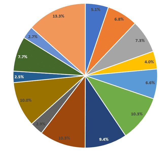 akciové portfolio