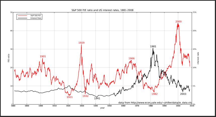 dlouhodobé úrokové míry a ceny akcií