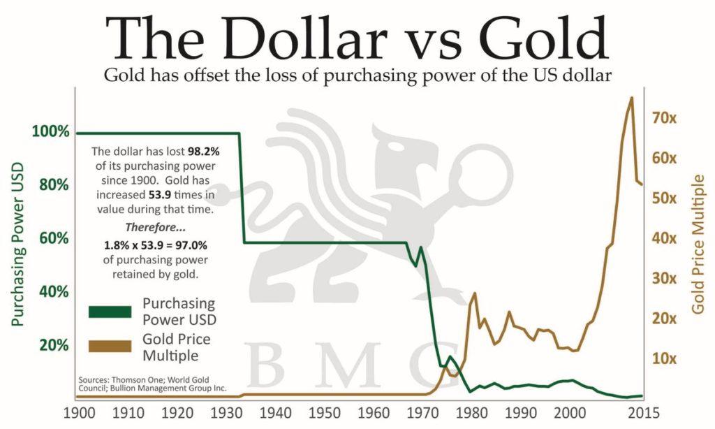 měna ztrácí hodnotu, zatímco zlato hodnotu udržuje