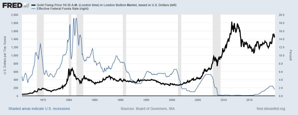 cena zlata a úrokové míry
