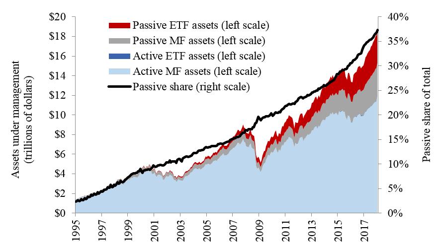 vývoj pasivního investování