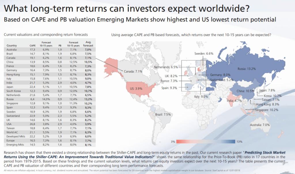 světové regiony a jejich návratnost