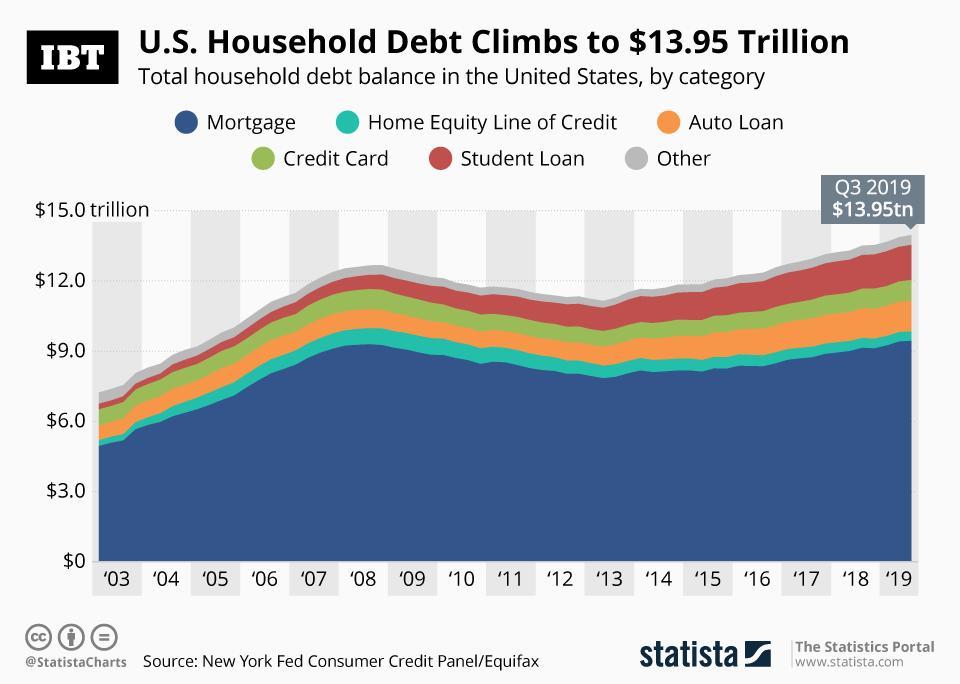 dluh domácností