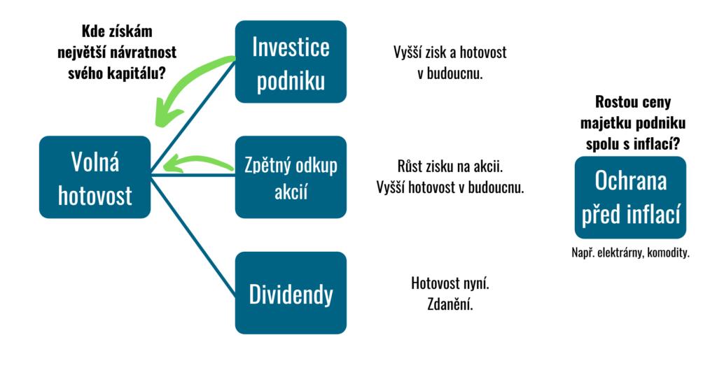 návratnost dividendy zpětné odkupy investice inflace