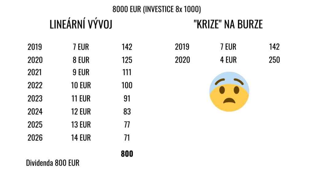 propad trhu