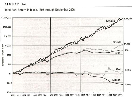 dlouhodobá návratnost zlata investice do zlata
