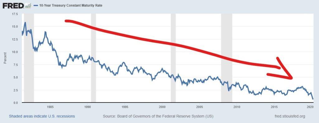 úroková míra