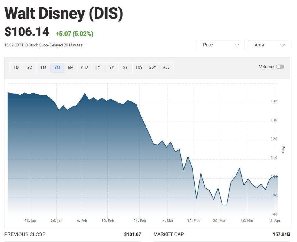 hodnotové investování disney