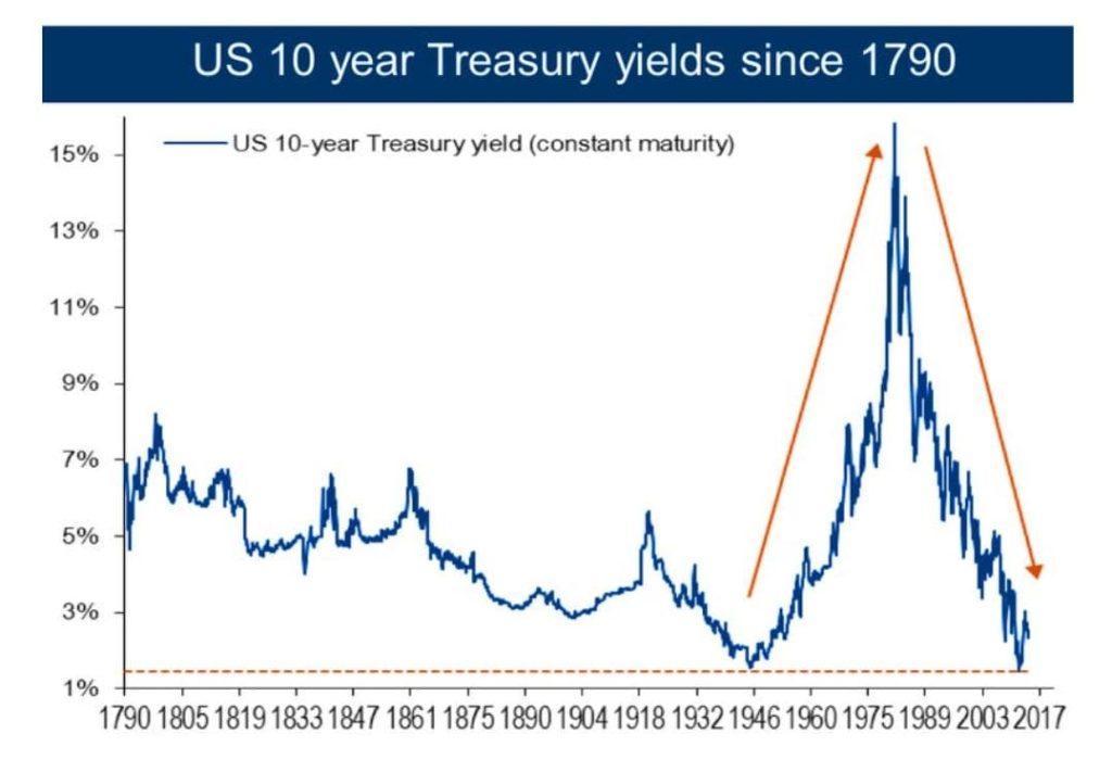 dlouhodobá úroková míra usa