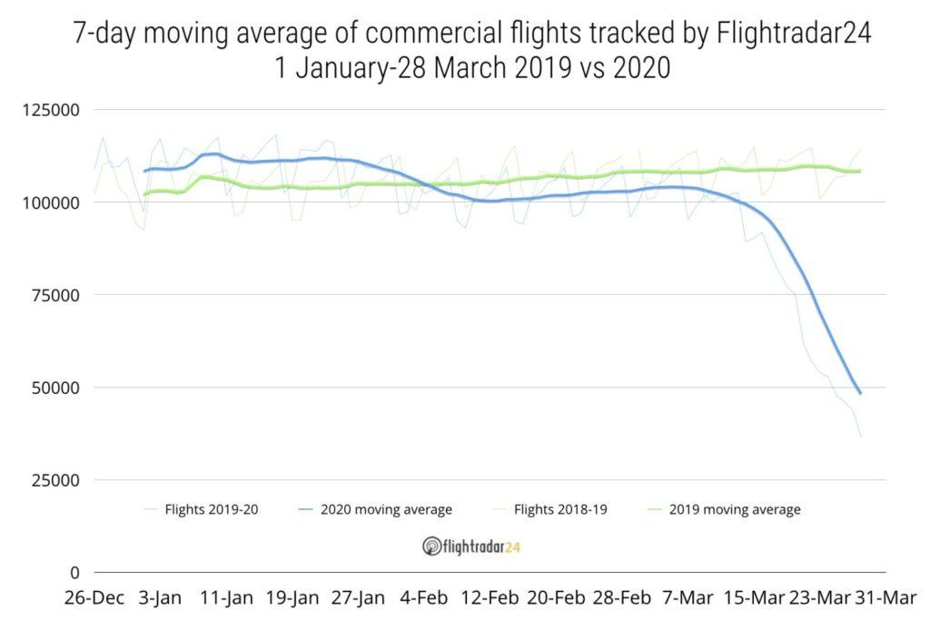 letecké společnosti pokles letů