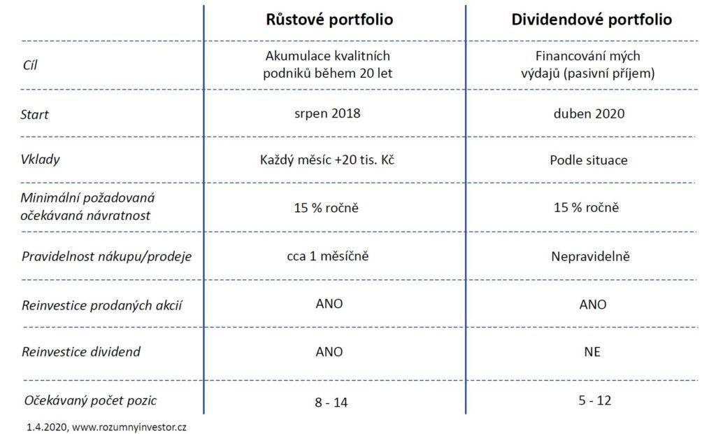 portfolio popis