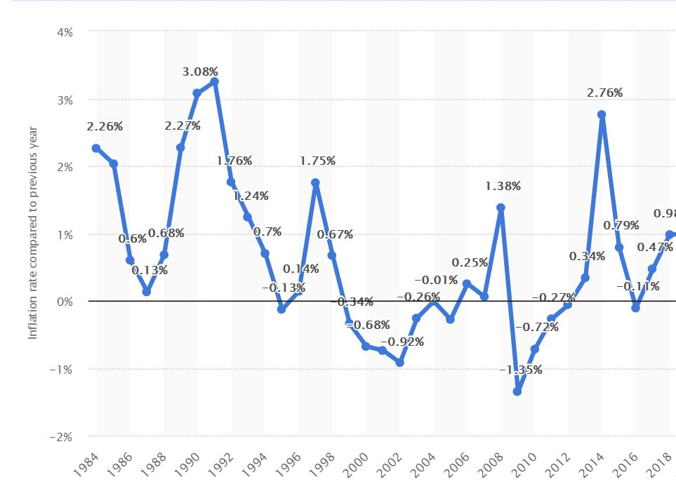 inflace japonsko
