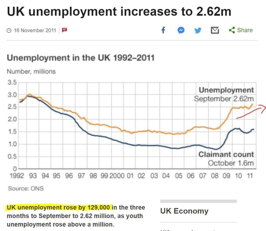 nezaměstnanost uk