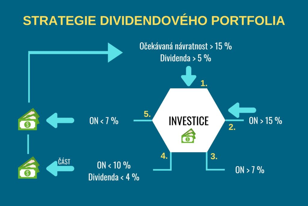 dividendové portfolio