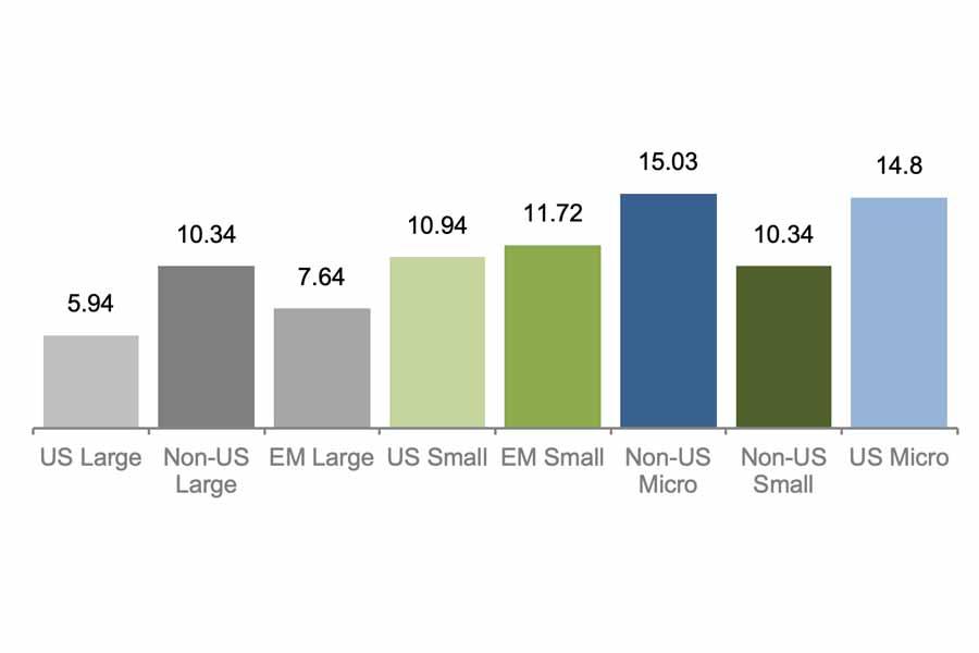 male firmy jsou volatilnejsi