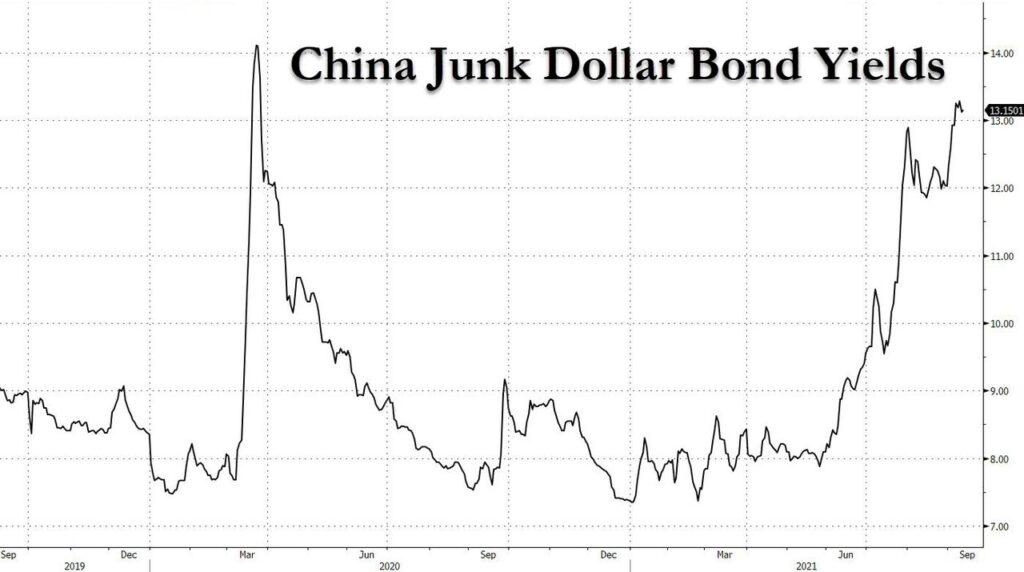 junk bonds china